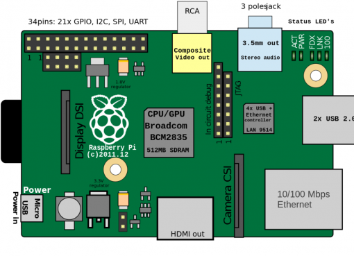Again, we are with you and we continue to offer projects that you can do with a simple Raspberry pi